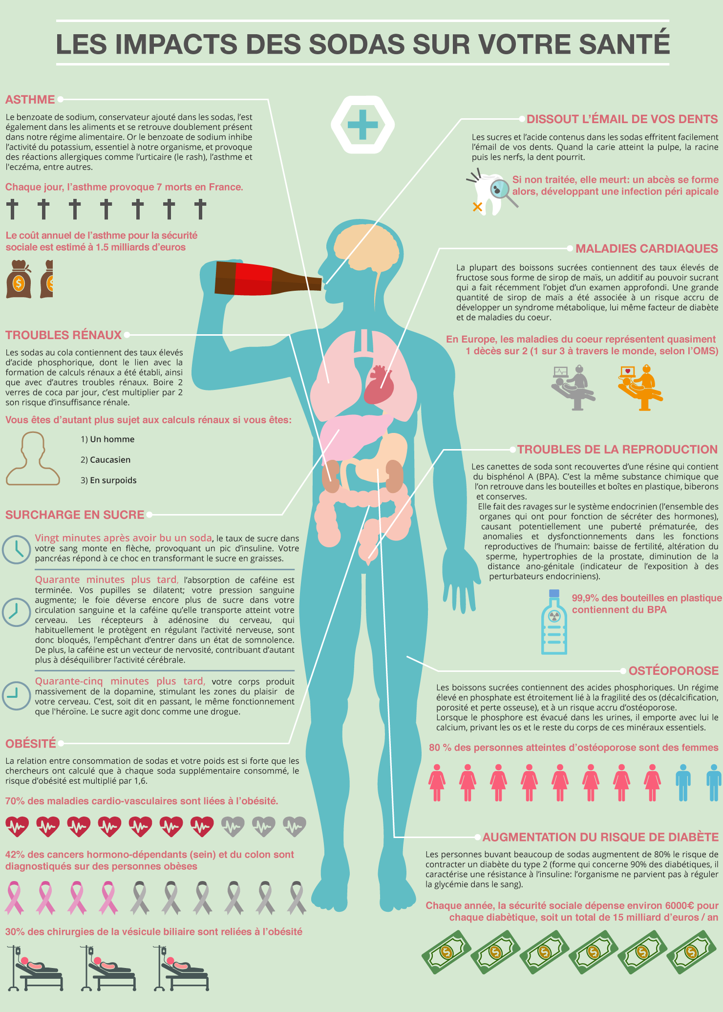 infographie-dangers-soda-sante