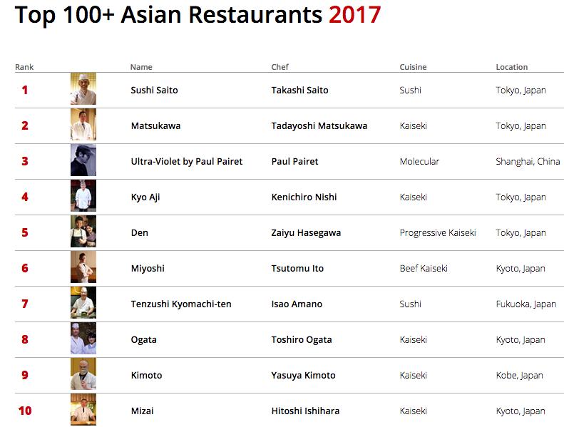 Classement cuisine classement cuisine mondiale frais cuisine et jardin of classement cuisine - Classement cuisine mondiale ...