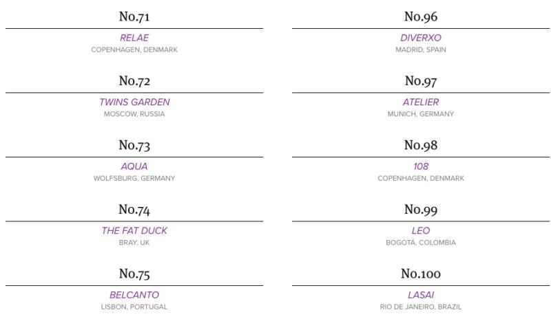 classement world's best restaurants