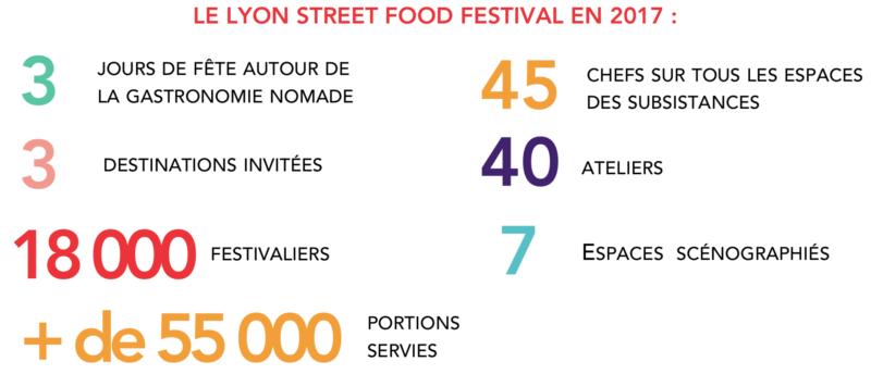 chiffres festival lyon street food
